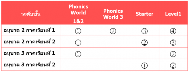 phonics.world.order